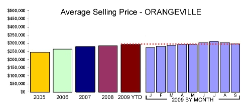 Avg Sales Price Sep W29