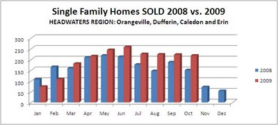 Combined Homes SOLD