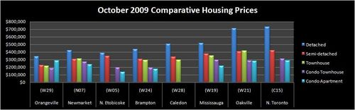 Comparative Housing Prices October 2009 Average Price